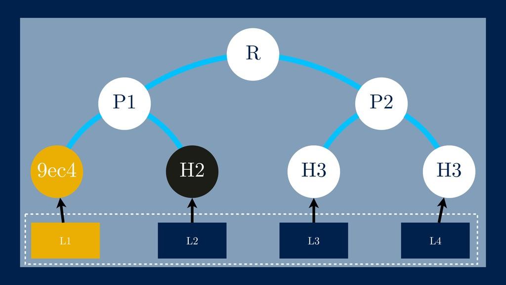 P2 9ec4 h(L4) L1 L2 L3 L4 H2 P1 h(L3) R H3 H3
