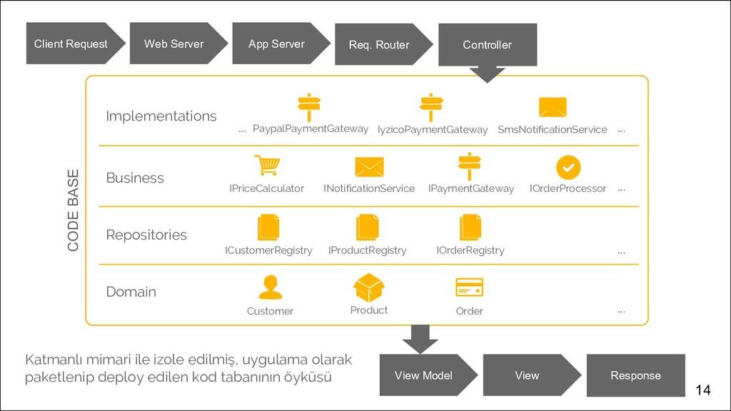 14 Domain Customer Product Order Repositories B...