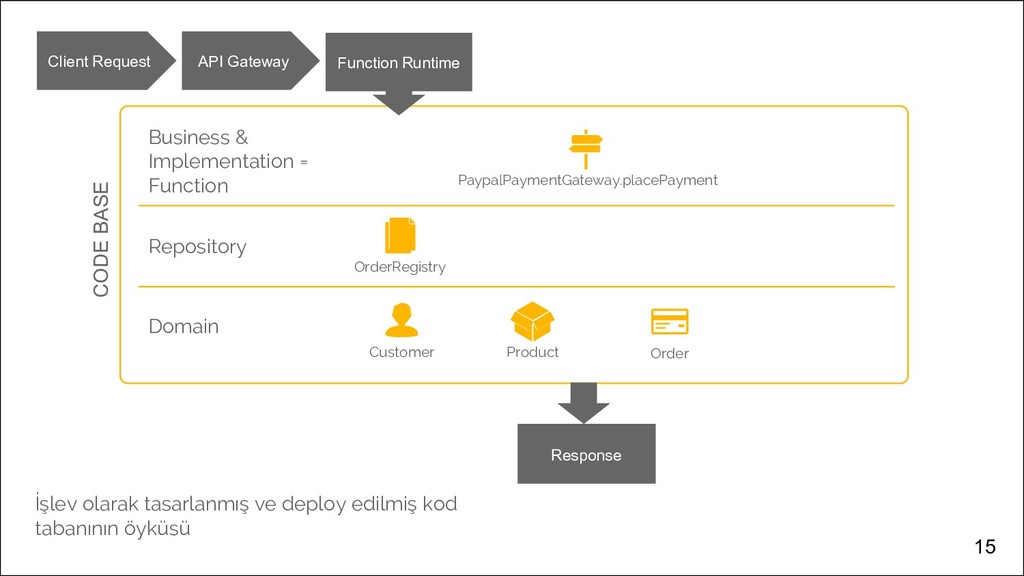 15 Domain Customer Product Order Repository Ord...
