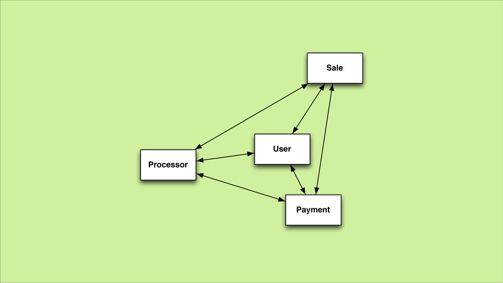 User Payment Sale Processor