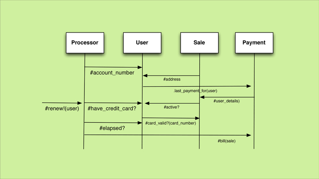 User Payment Sale Processor #have_credit_card? ...