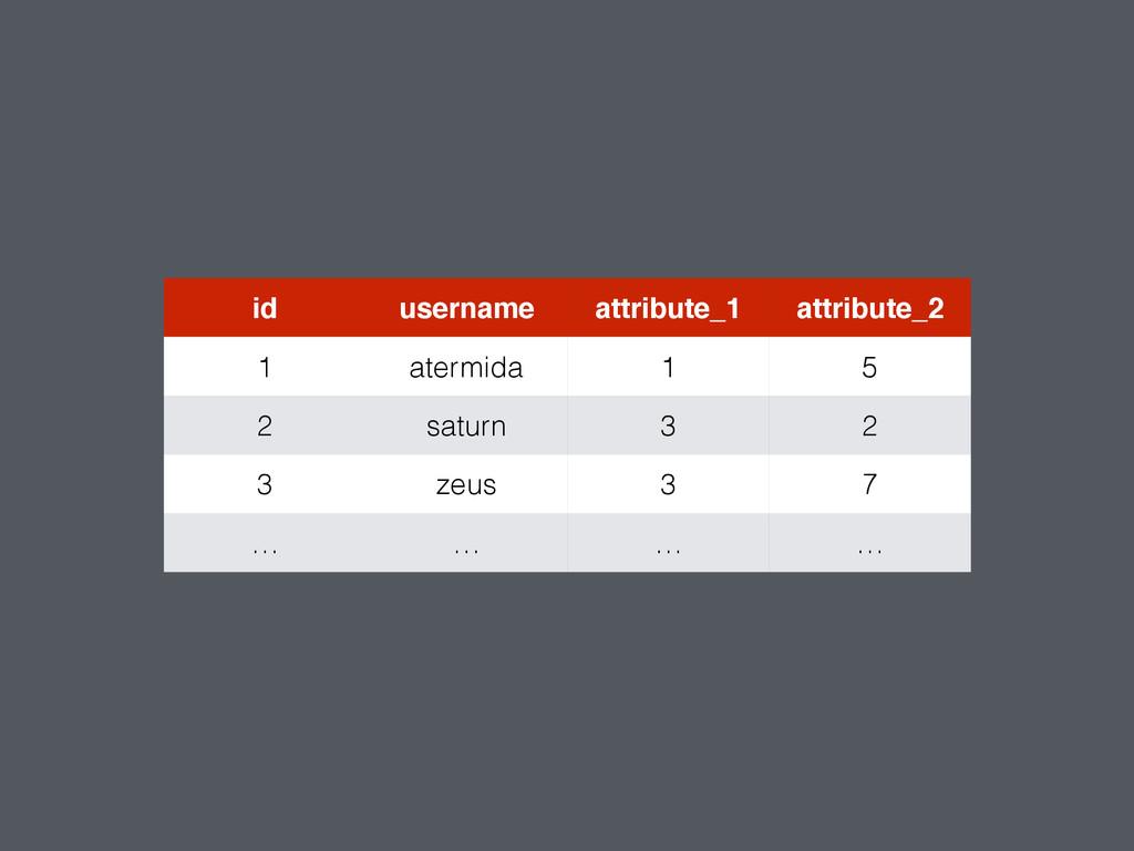 id username attribute_1 attribute_2 1 atermida ...