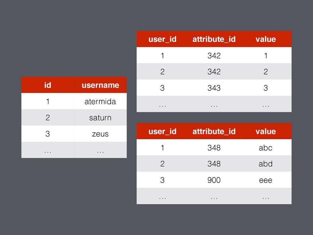 id username 1 atermida 2 saturn 3 zeus … … user...