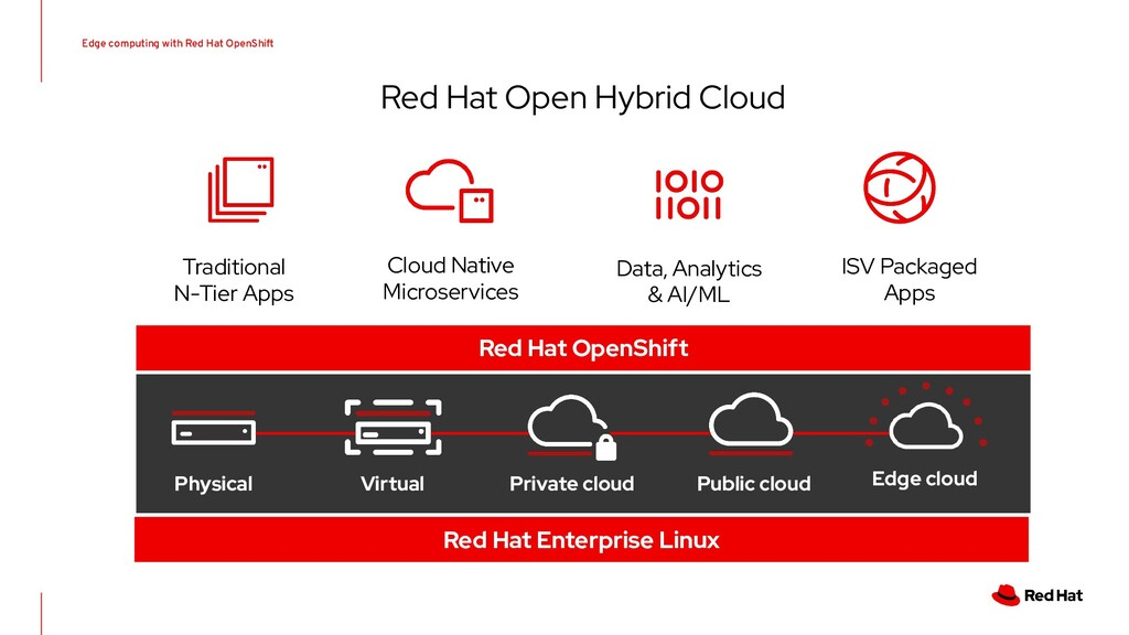 Traditional N-Tier Apps Cloud Native Microservi...