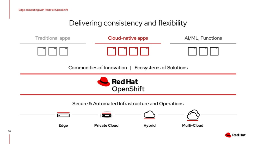 Edge computing with Red Hat OpenShift Deliverin...