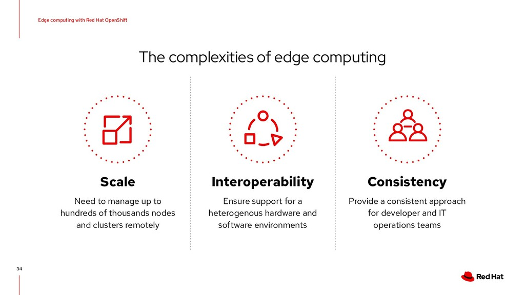Edge computing with Red Hat OpenShift 34 The co...