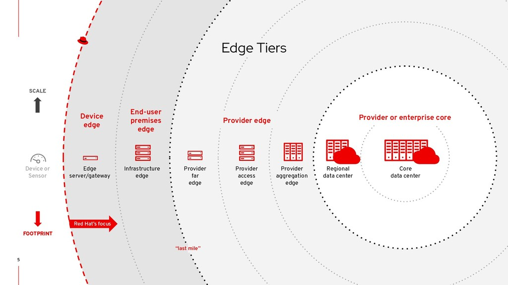 STRICTLY INTERNAL ONLY End-user premises edge P...