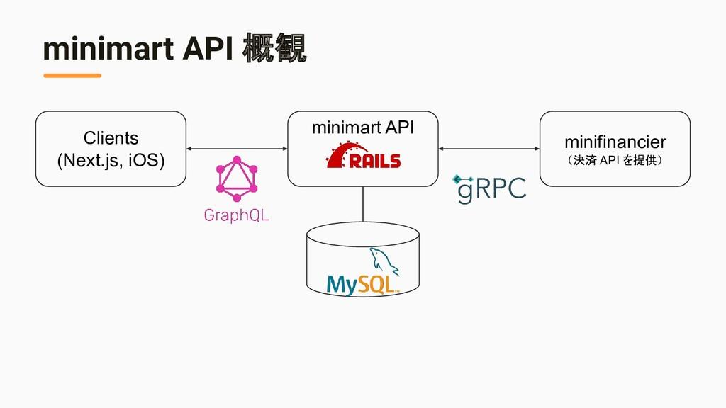 minimart API 概観 minimart API Clients (Next.js, ...