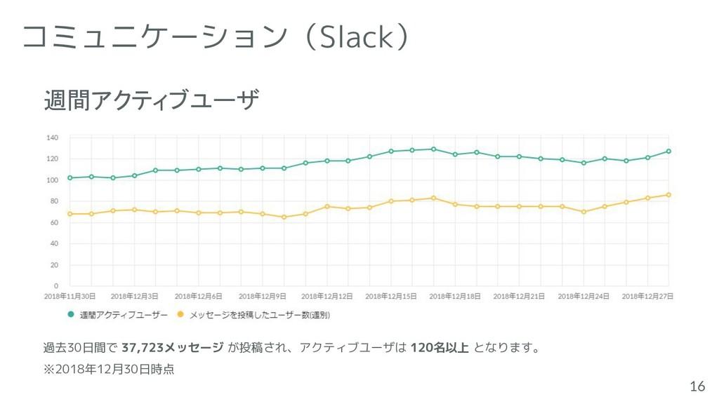 コミュニケーション(Slack) 16 過去30日間で 37,723メッセージ が投稿され、ア...