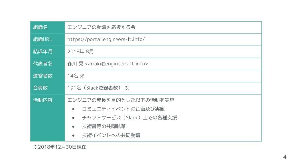 ※2018年12月30日現在 組織名 エンジニアの登壇を応援する会 組織URL https:/...