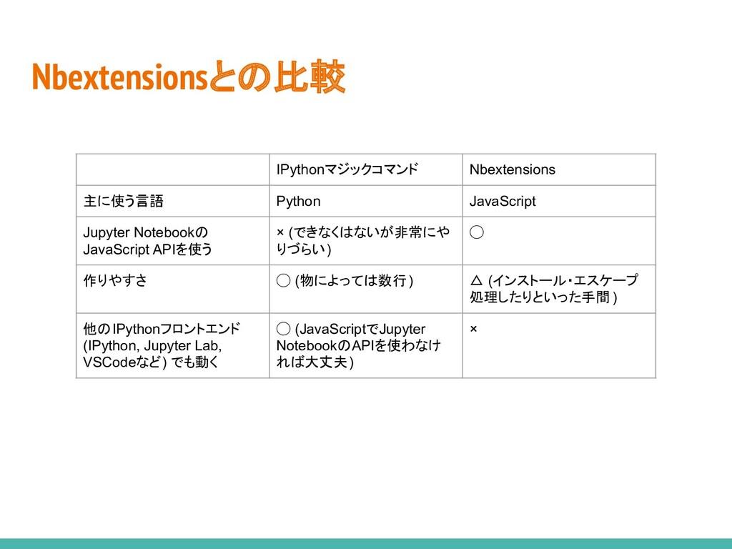 Nbextensionsとの比較 IPythonマジックコマンド Nbextensions 主...