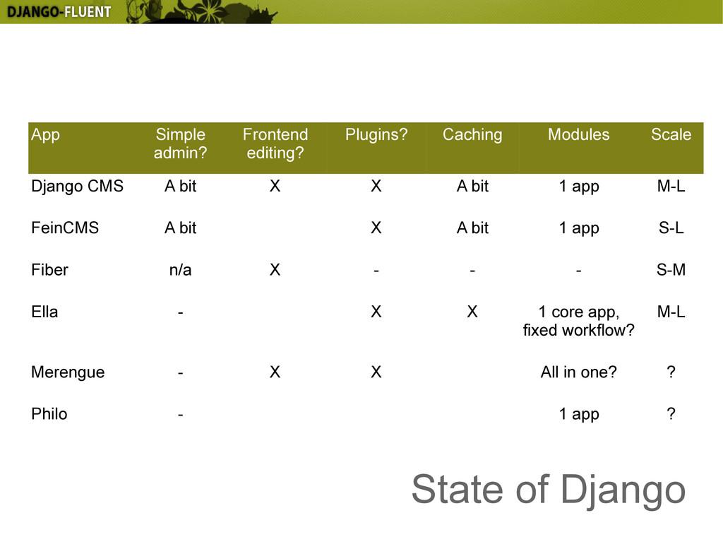 State of Django App Simple admin? Frontend edit...
