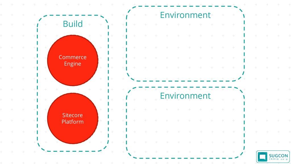 Environment Build Commerce Engine Sitecore Plat...