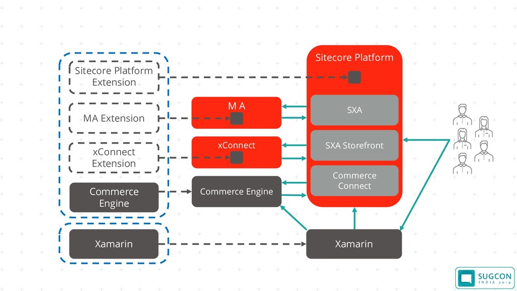 Sitecore Platform Commerce Engine Sitecore Plat...