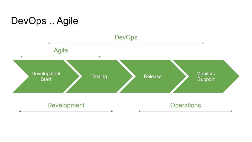 DevOps .. Agile Release Testing Monitor / Suppo...