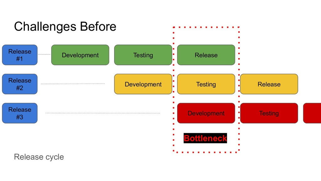 Challenges Before Development Testing Release D...