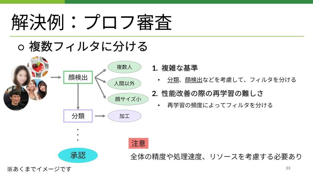 解決例:プロフ審査 1. 複雑な基準 • 分類、顔検出などを考慮して、フィルタを分ける 2. ...