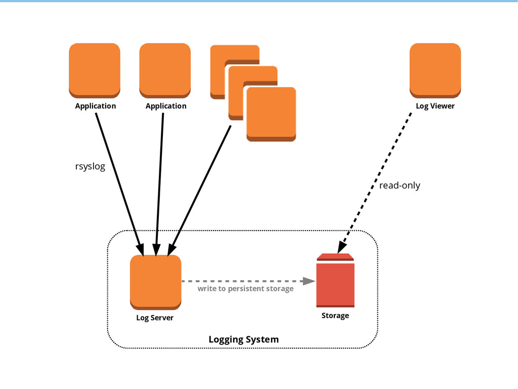 Application Application Log Server Storage rsys...