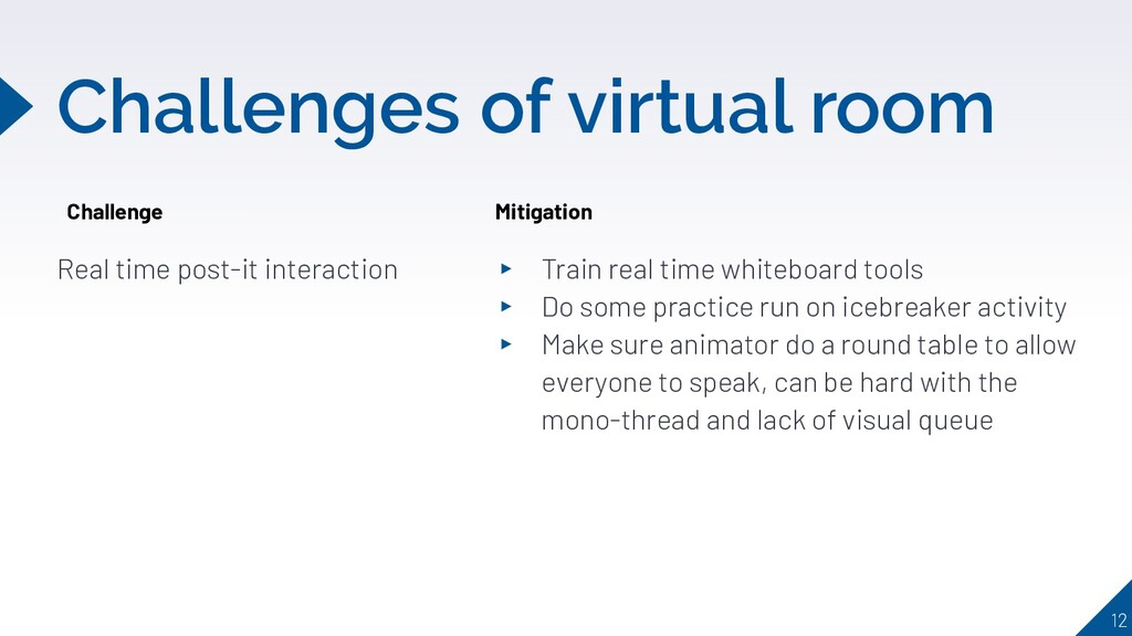 Challenges of virtual room Real time post-it in...
