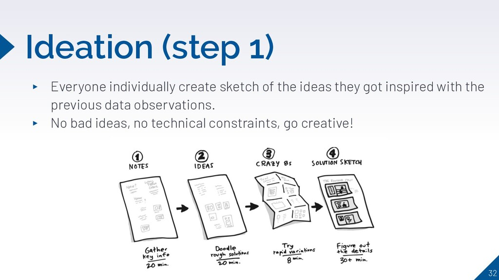 Ideation (step 1) 32 ▸ Everyone individually cr...