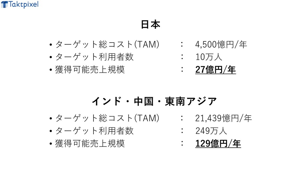 • ターゲット総コスト(TAM) : 4,500憶円/年 • ターゲット利用者数 : 10万人...