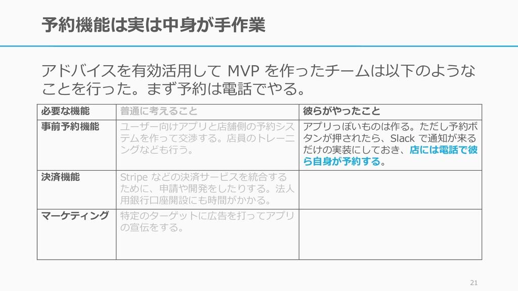 予約機能は実は中身が手作業 アドバイスを有効活用して MVP を作ったチームは以下のような こ...
