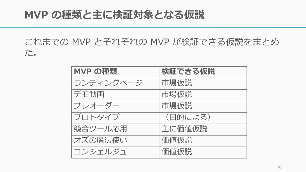 MVP の種類と主に検証対象となる仮説 これまでの MVP とそれぞれの MVP が検証できる...