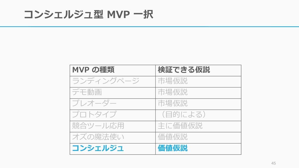 コンシェルジュ型 MVP 一択 45 MVP の種類 検証できる仮説 ランディングページ 市場...