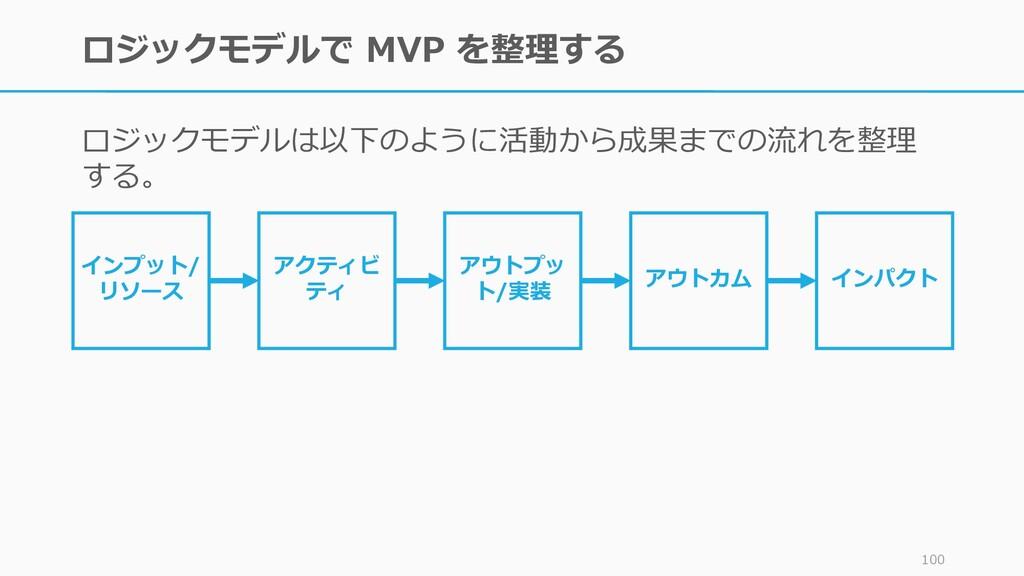 ロジックモデルで MVP を整理する ロジックモデルは以下のように活動から成果までの流れを整理...