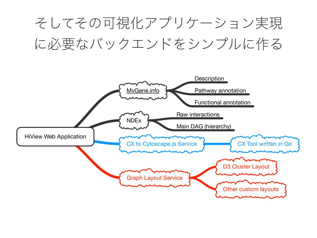 HiView Web Application MyGene.info Description ...