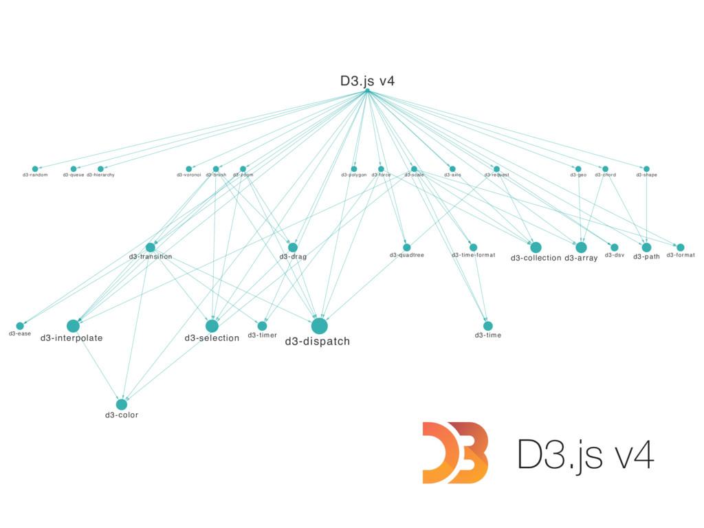 d3-path d3-array d3-dsv d3-drag d3-format d3-di...