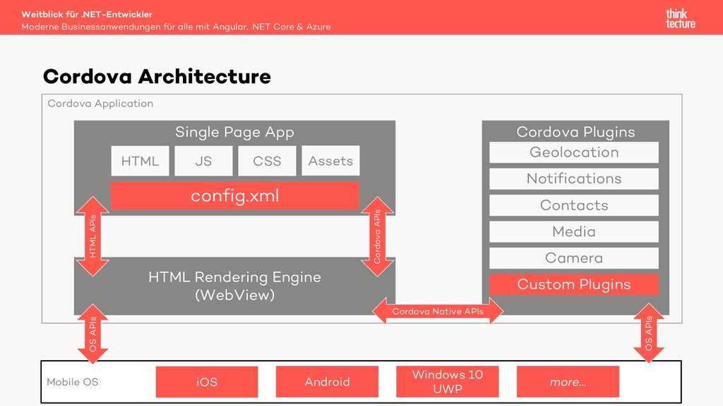 Cordova Architecture Mobile OS iOS Android Wind...