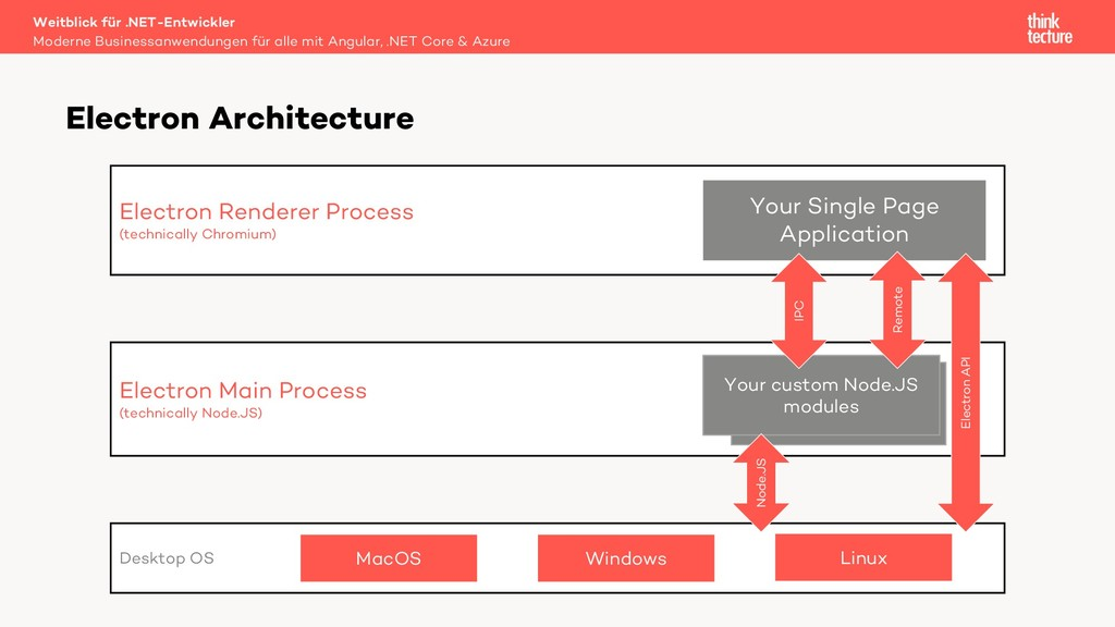 Electron Architecture Desktop OS Electron Rende...