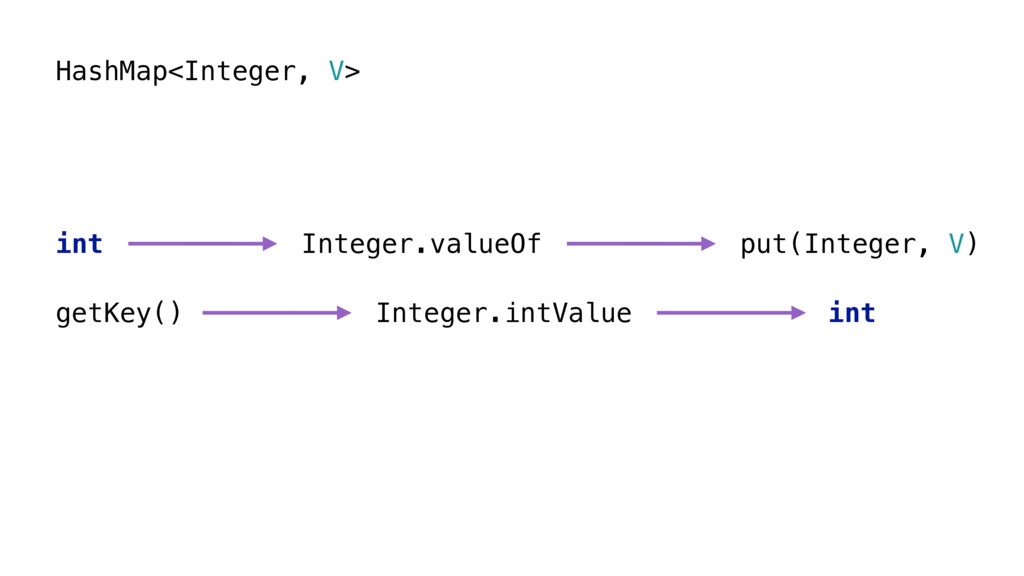 HashMap<Integer, V> int Integer.valueOf put(Int...