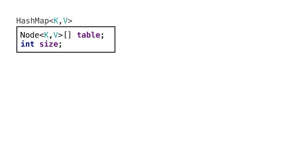HashMap<K,V> Node<K,V>[] table; int size;