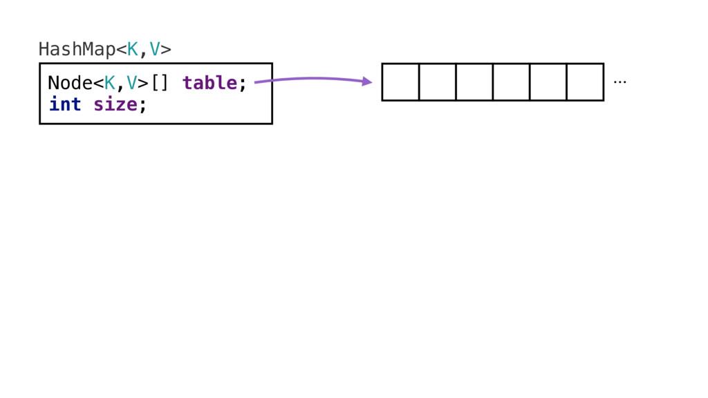 HashMap<K,V> Node<K,V>[] table; int size; ...