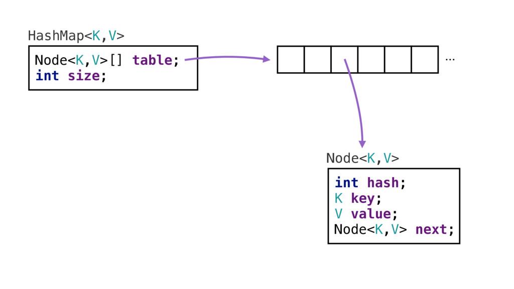 HashMap<K,V> Node<K,V>[] table; int size; ... N...