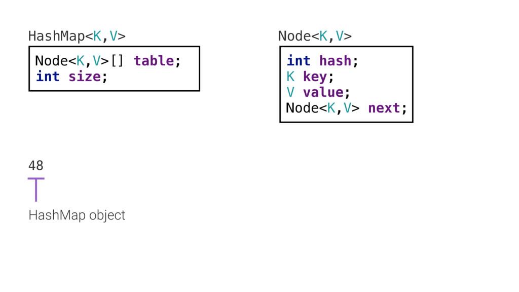 HashMap<K,V> Node<K,V>[] table; int size; Node<...