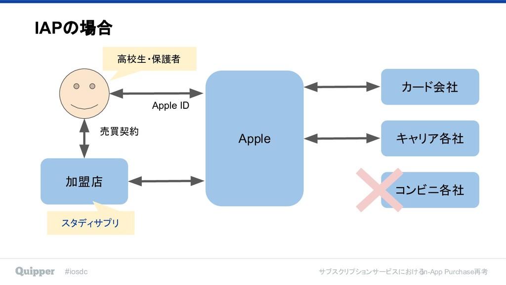 #iosdc サブスクリプションサービスにおける In-App Purchase再考 加盟店 ...
