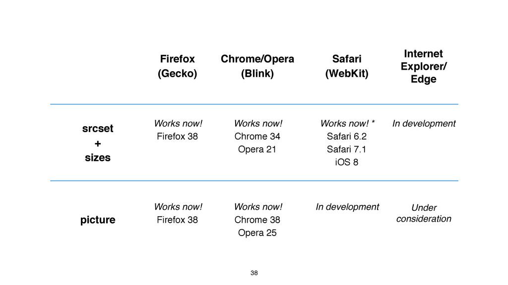 38 Firefox (Gecko) Chrome/Opera (Blink) Safari ...