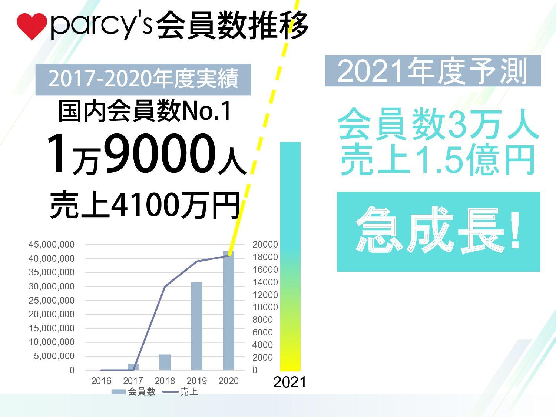 会員数2万人 売上1.5億円 急成長! 会員数推移 2020年度予測 2017-2019年度実...