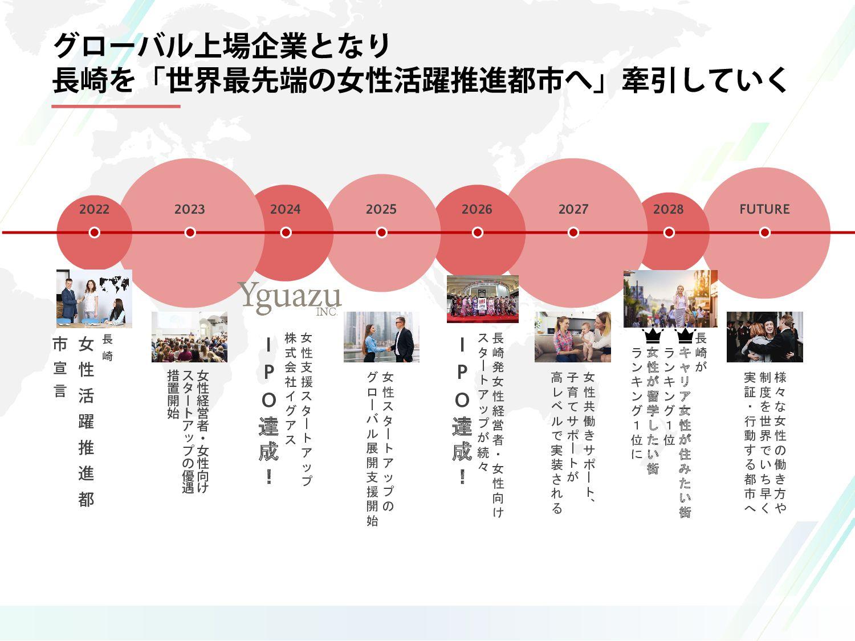 長 崎 女 性 活 躍 推 進 都 市 宣 言 女 性 経 営 者 ・ 女 性 向 け ス タ...