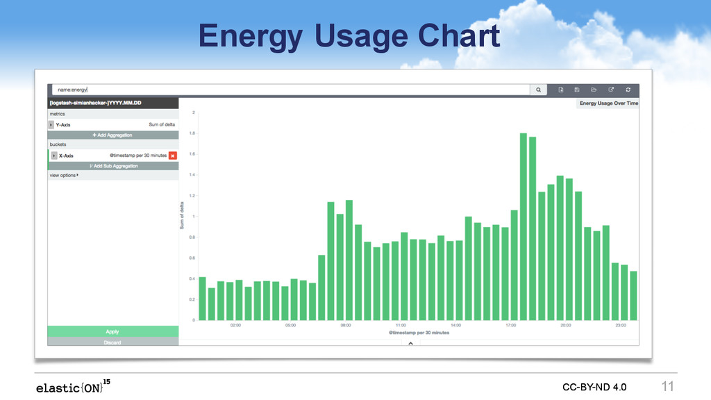 CC-BY-ND 4.0 CC-BY-ND 4.0 Energy Usage Chart 11