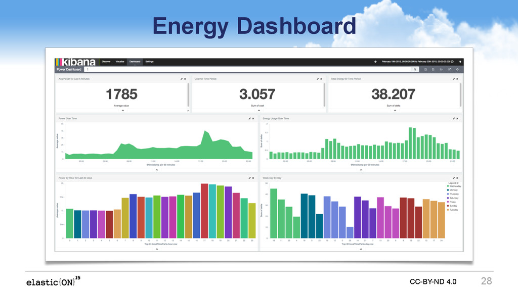 CC-BY-ND 4.0 CC-BY-ND 4.0 Energy Dashboard 28