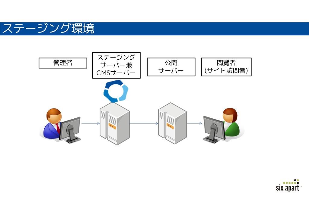 ステージング環境 ステージング サーバー兼 CMSサーバー 公開 サーバー 管理者 閲覧者 (...