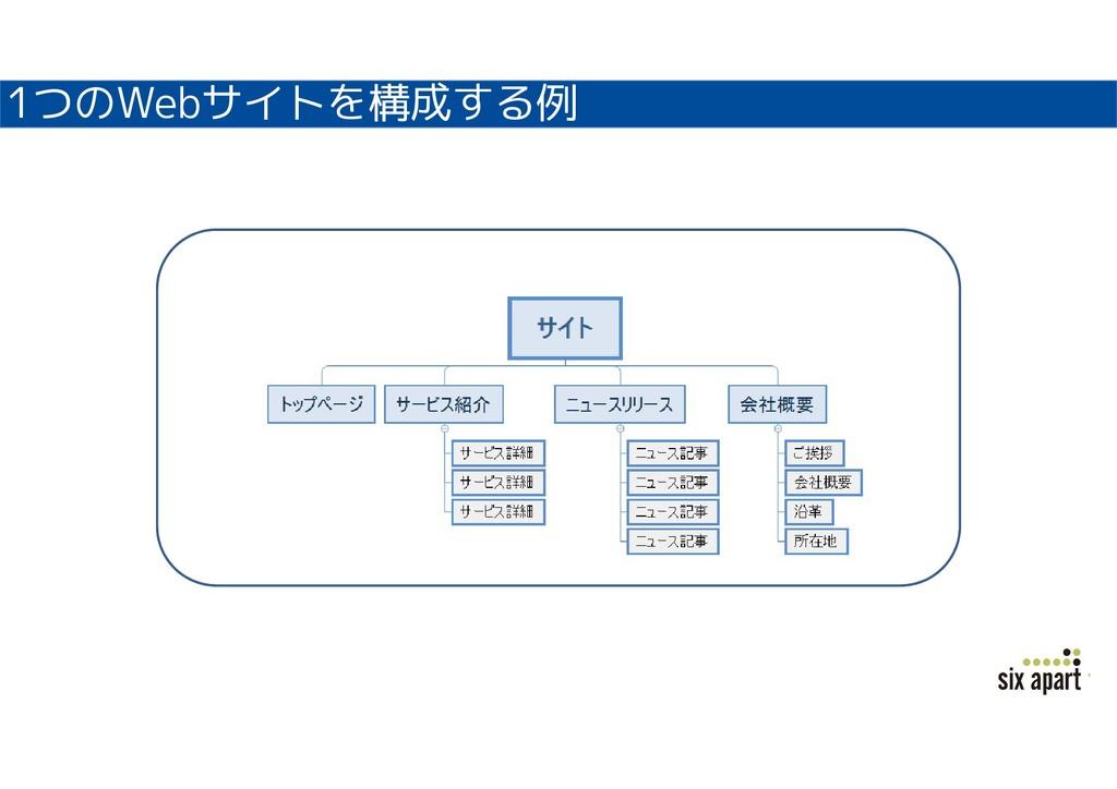 1つのWebサイトを構成する例