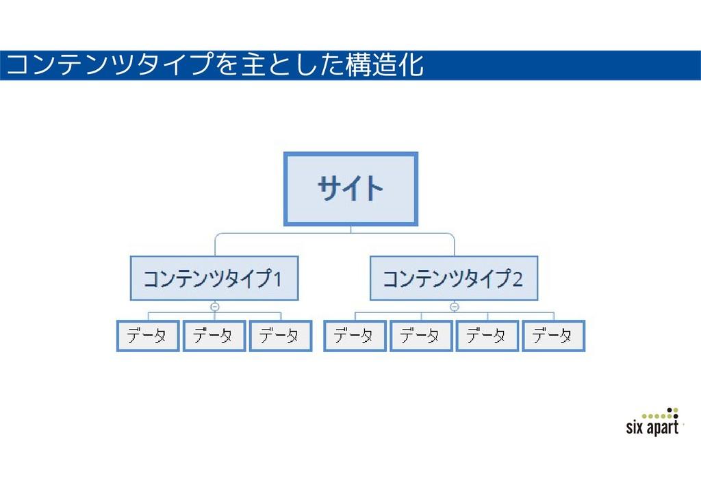 コンテンツタイプを主とした構造化