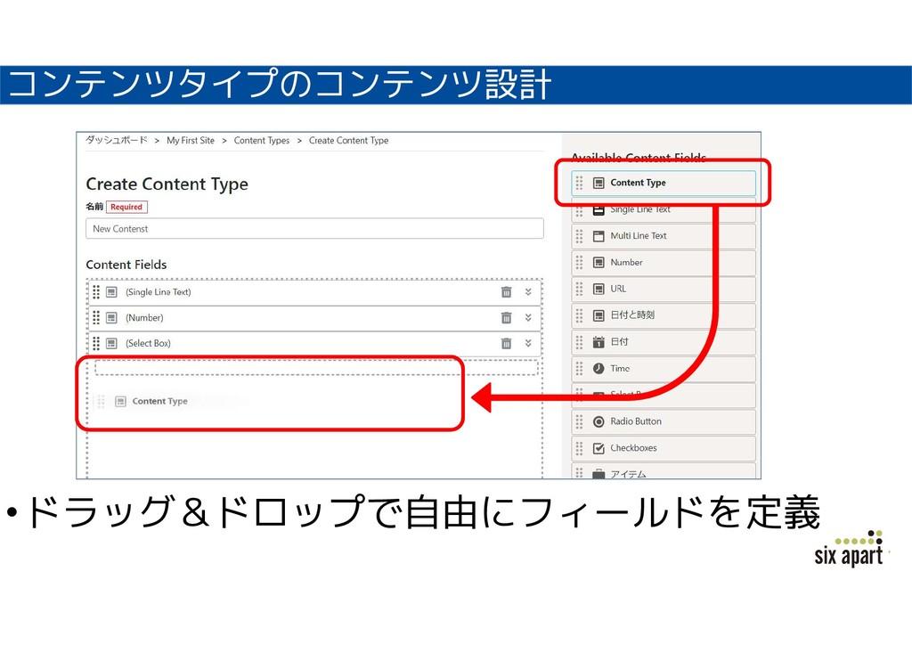 コンテンツタイプのコンテンツ設計 •ドラッグ&ドロップで自由にフィールドを定義