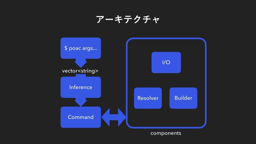 ΞʔΩςΫνϟ $ poac args... vector<string> Inference...