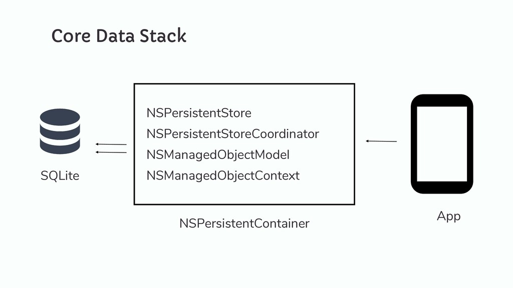 Core Data Stack NSPersistentStoreCoordinator SQ...